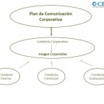 Plan de Comunicación Corporativa