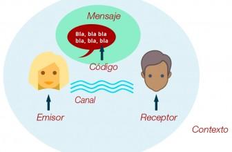 cuáles son los elementos de comunicación, proceso comunicativo