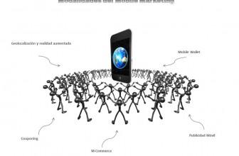 Las modalidades del Mobile Marketing que utilizan las empresas