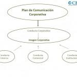 Plan de Comunicación Corporativa