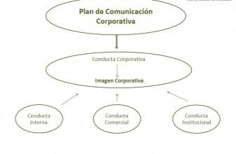 La importancia de un buen Plan de Comunicación Corporativa